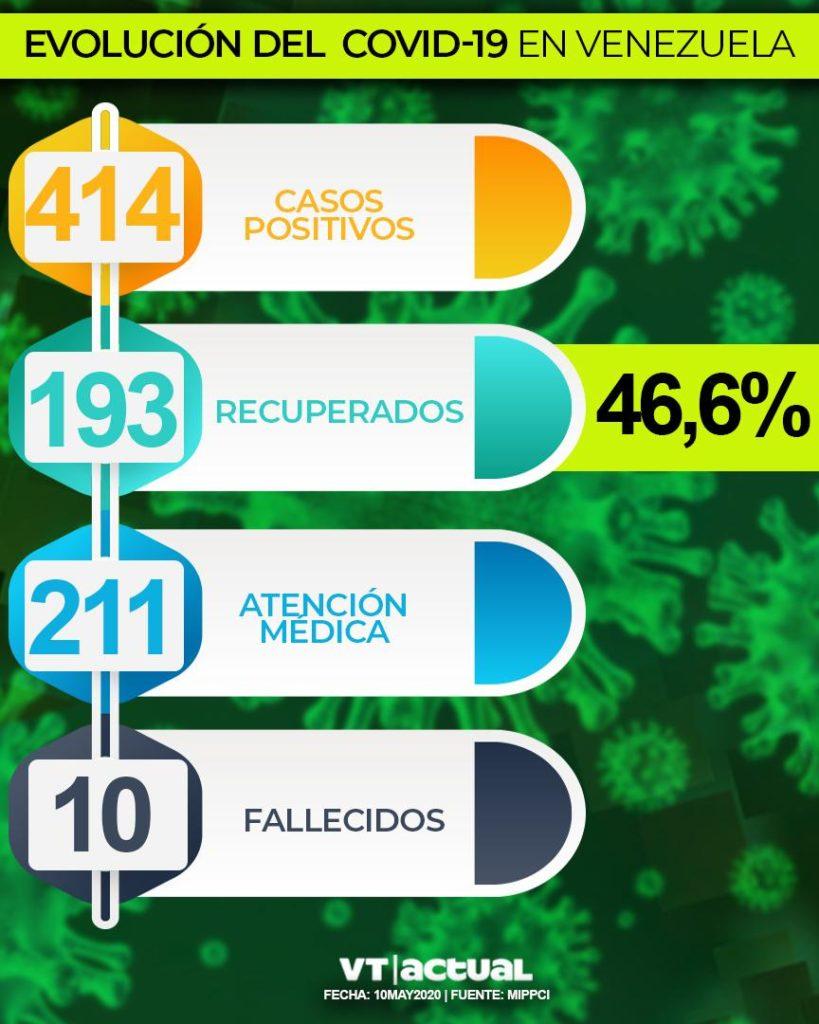 #VTbreaking: Venezuela suma 12 nuevos casos de Covid-19 en las últimas 24 horas