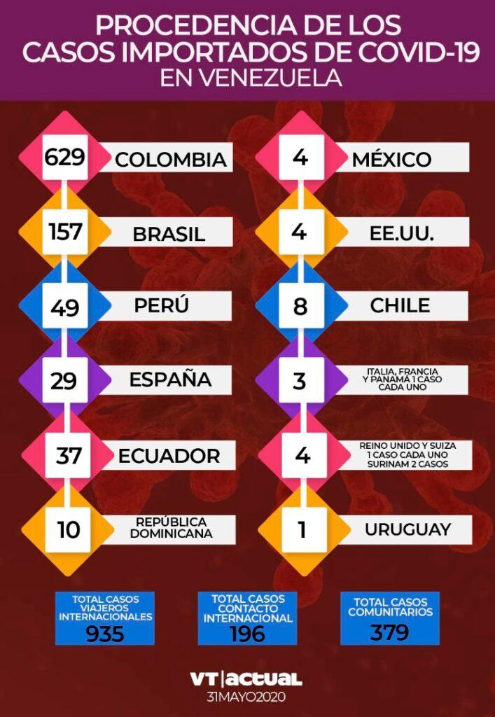 #VTbreaking: Venezuela presenta 51 nuevos contagios de Covid-19 en las últimas 24 horas