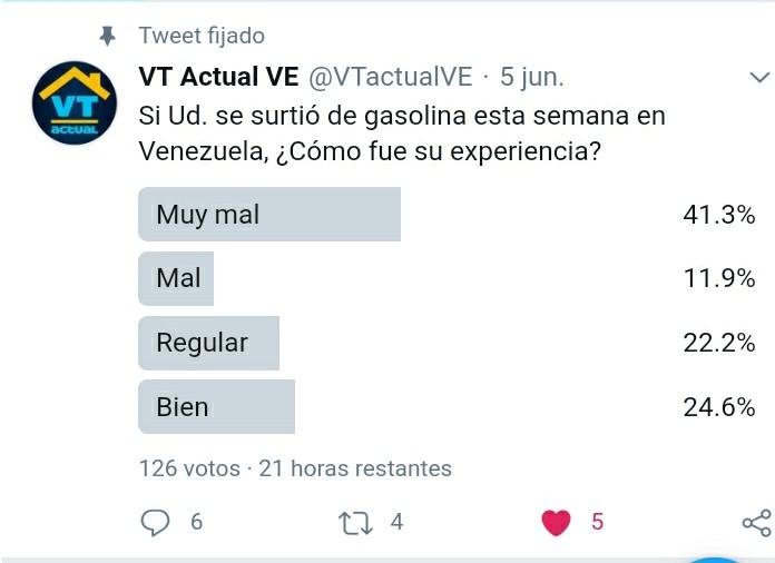 #VTencuesta: En su primera semana reprobó el nuevo esquema de venta de gasolina en Venezuela
