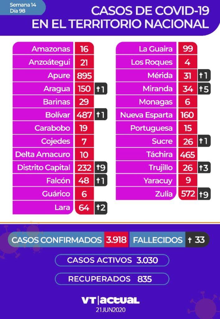 #VTbreaking: 148 nuevos casos de Covid-19 reporta Venezuela