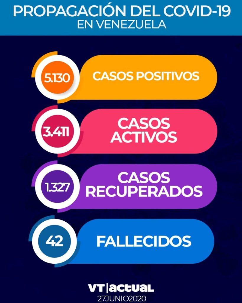 #LoÚltimo: Venezuela registra 351 nuevos casos de Covid-19 este sábado