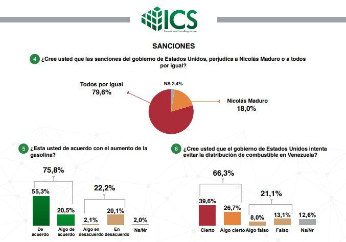 79,6% de los venezolanos opinan que las sanciones de EE.UU. les afectan tanto como a Nicolás Maduro