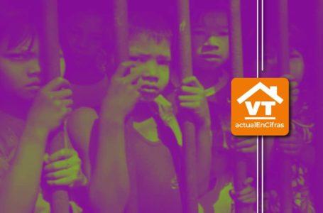 #VTactualEnCifras ¡Desprotegidos!: graves amenazas contra la infancia más allá del coronavirus