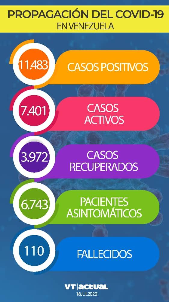 #LoÚltimo Venezuela arriba a un total de 11 mil 483 casos de Covid-19