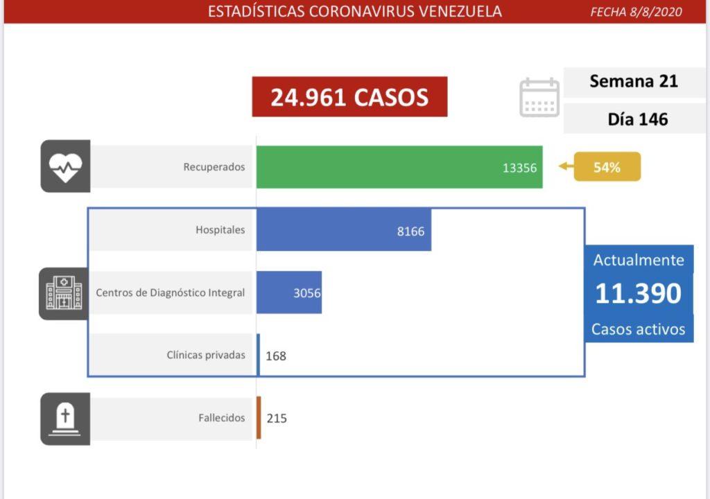 #LoÚltimo: Venezuela registra 215 decesos por coronavirus este sábado