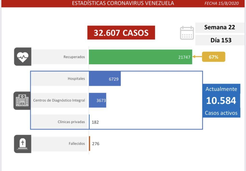 #LoÚltimo: Mil 226 nuevos casos de Covid-19 reporta Venezuela en 24 horas