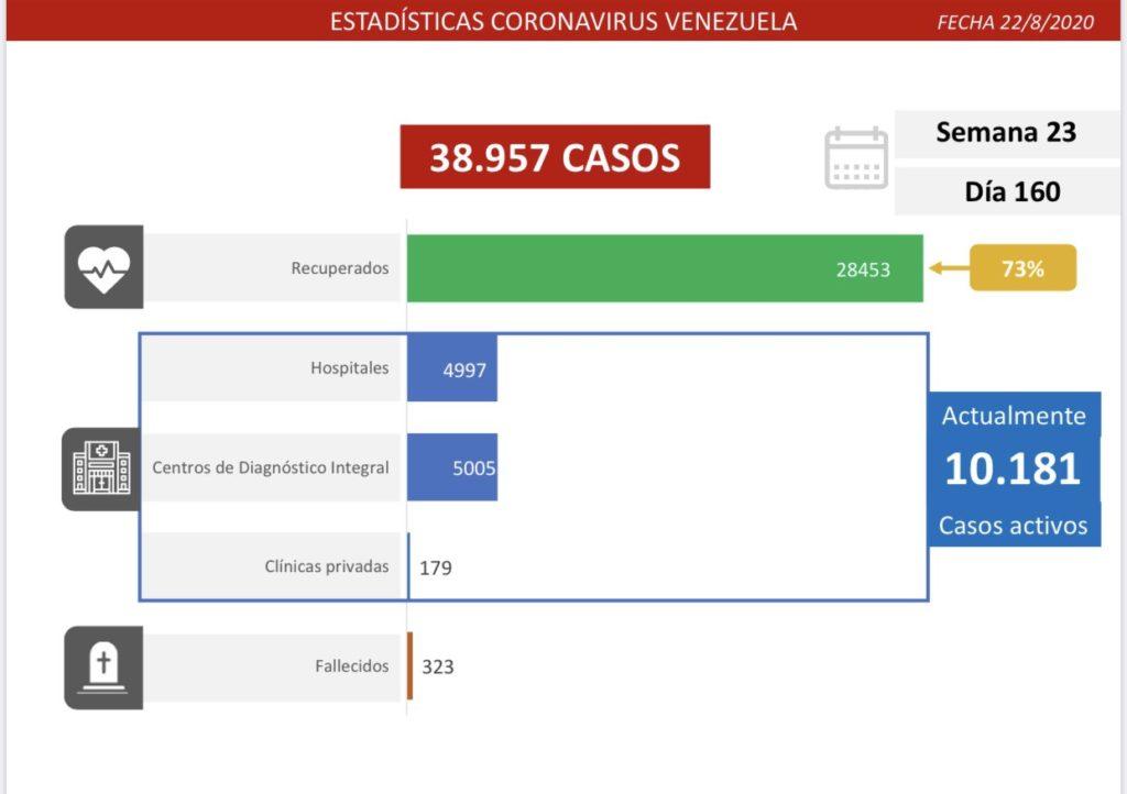 Para la jornada de este sábado 22 de agosto, #Venezuela registra 769 nuevos casos de Covid-19 de los que 735 resultaron de transmisión comunitaria y otros 34, importados, informó la vicepresidenta del país suramericano, Delcy Rodríguez, a través de su cuenta en la red social Twitter.